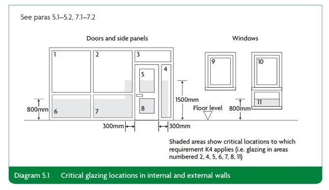 critical-glazing-locations